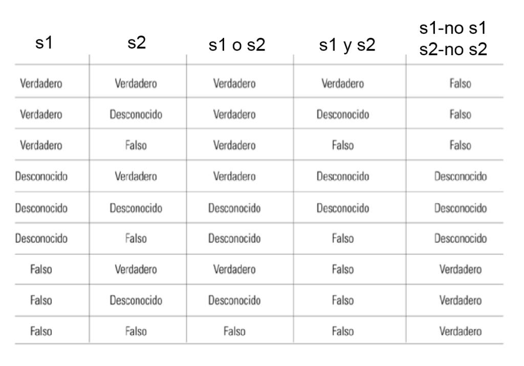 Imagen 4. Tabla de lógica trivalente de Stephen Kleene, cuyas combinatorias tienen relación con las condiciones formales descritas en el cuadrado de Greimas antes descrito.