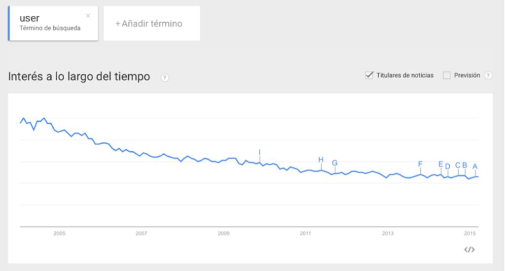 Tendencia que marca el declive en el interés por el uso del término de usuario, según Google. Consulta 25 de marzo de 2015, 17:57.