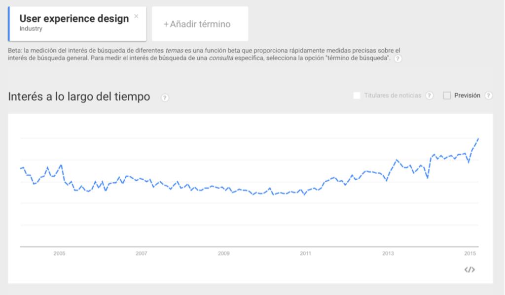 Imagen 2. Tendencia que marca el incremento del interés por el uso del término de experiencia de usuario, según Google. Consulta 25 de marzo de 2015, 17:57.