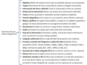 "Imagen 1. Esquema de autor ""Estructura de una Video-infografía 3D"", 2013."
