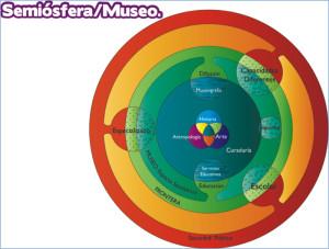 Imagen 2. Representación propuesta en este trabajo del museo como semiosfera, esquema de autor.