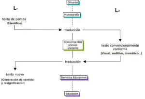 Imagen 3. Generación de sentido y resignificación en el museo. Adaptación del autor al modelo de Iuri Lotman.