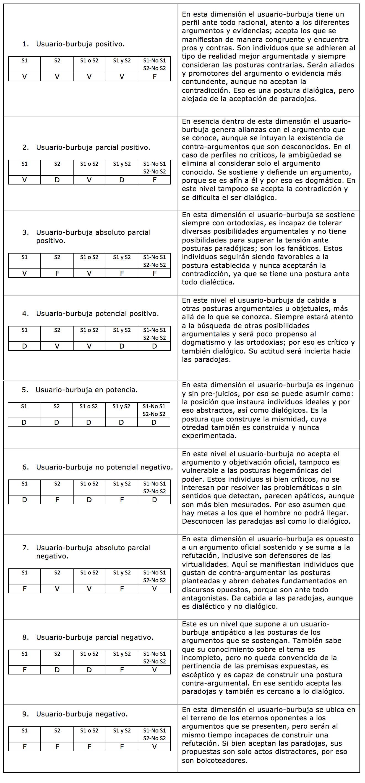 Imagen 5. Tabla de tipos de Usuario-burbuja, cuyos valores se expresan en V= a verdadero; F= a falso; D= a desconocido.
