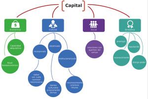 Esquema 1. Tipos de capital. Para Bourdieu existen cuatro capitales que se ponen en juego en cualquier campo, el económico, el social, el simbólico y el cultural; éste último se presenta en tres modalidades distintas: incorporado, instituido y objetivado. Diseño JCRP