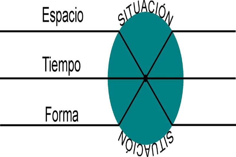 Imagen 1: Elaboración propia 2013. Esquema del encuentro de las tres dimensiones, al nodo en el que se unen se denomina Situación.