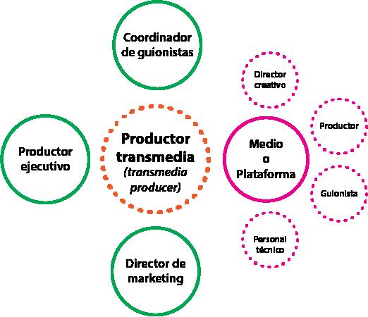 Gráfico 6 Staff de Producción de un Producto Transmedia. Fuente: Scolari, Carlos Alberto. Narrativas Transmedia cuando todos los medios cuentan. Barcelona: Deusto, Grupo Planeta, 2013. Impreso.