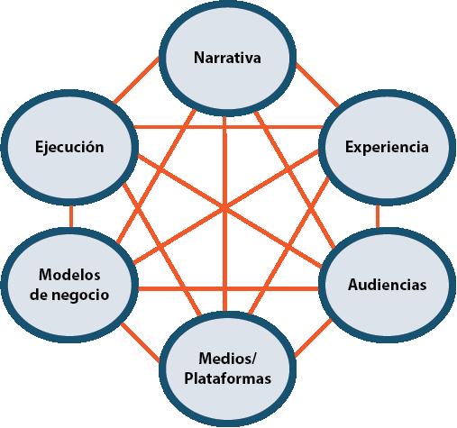 Gráfico 5 Áreas de un Proyecto Transmedia. Fuente: Scolari, Carlos Alberto. Narrativas Transmedia cuando todos los medios cuentan. Barcelona: Deusto, Grupo Planeta, 2013. Impreso.