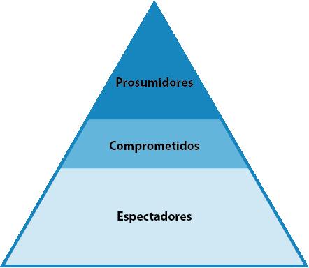 Gráfico 7 Pirámide sobre tipos de audiencias. Fuente: Scolari, Carlos Alberto. Narrativas Transmedia cuando todos los medios