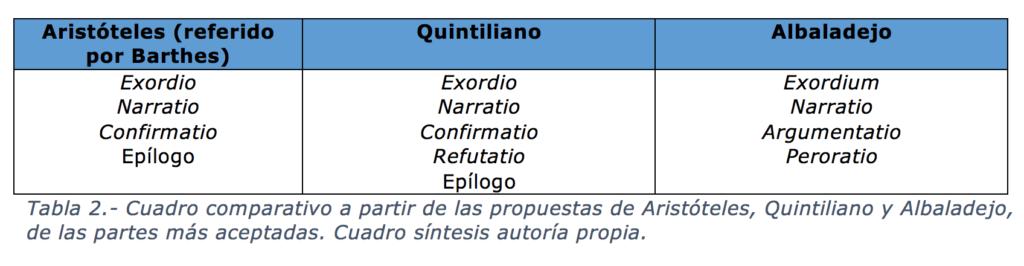 Cuadro comparativo a partir de las propuestas de Aristóteles, Quintiliano y Albaladejo, de las partes más aceptadas. Cuadro síntesis autoría propia.