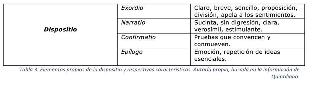 Elementos propios de la dispositio y respectivas características. Autoría propia, basada en la información de Quintiliano.