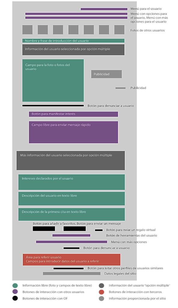 Ilustración 1. Imagen 1. Campos de información en un perfil de POF. Elaboración propia