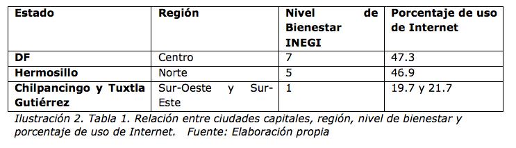 Ilustración 2. Tabla 1. Relación entre ciudades capitales, región, nivel de bienestar y porcentaje de uso de Internet. Fuente: Elaboración propia