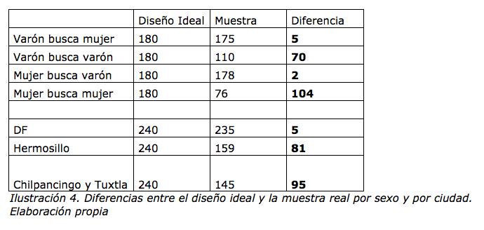 Ilustración 4. Diferencias entre el diseño ideal y la muestra real por sexo y por ciudad. Elaboración propia