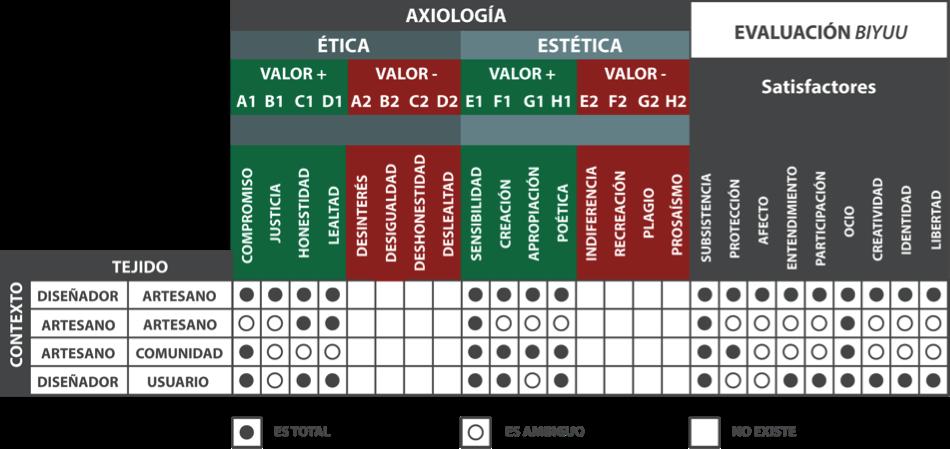 Fig. 9 Tabla de valores en la axiología ética versus estética con relación al vínculo diseñador-artesano en la práctica del tejido de acuerdo con el análisis de la firma Biyuu. (Elaboración propia, 2016).