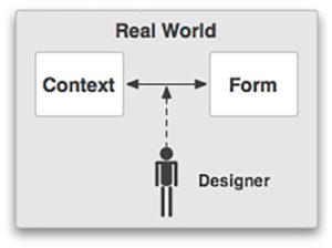 Imagen 5. Interacción de la forma y el contexto.