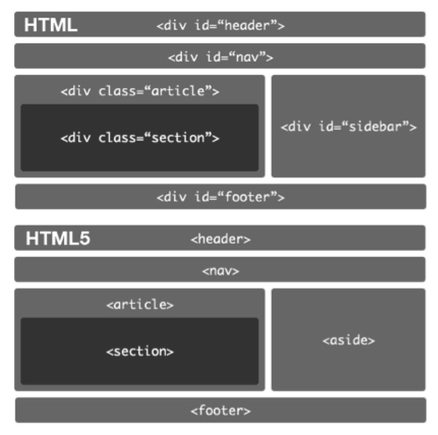Fig. A4. Nuevo esquema de configuración de HTML 5
