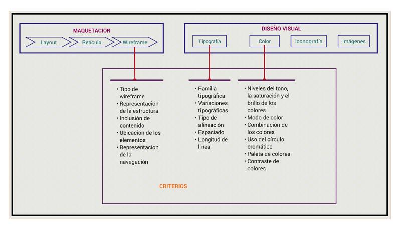 Imagen 1. Esquema del Proceso del diseño de interfaces gráficas de usuario. (Hernández, 113)