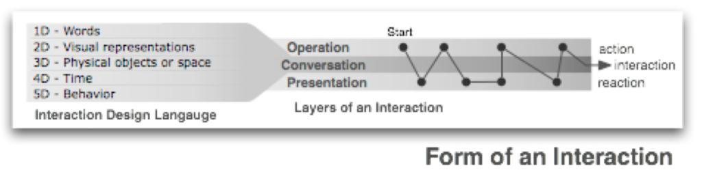 Imagen 4. Elementos de la forma de una interacción.