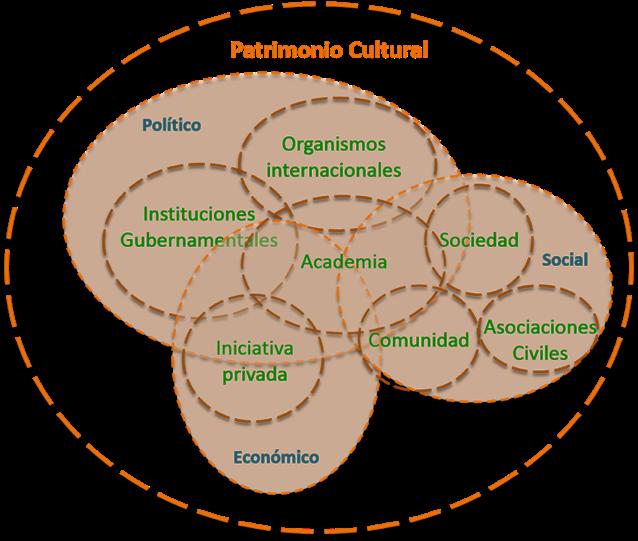 Figura 1. Esquema del estudio complejo de la semiosfera del patrimonio cultural. Fuente: Elaboración propia.