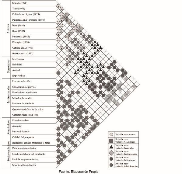 Esquema 4. Modelo de la Matriz de Sistematización de la Literatura vs. Eficiencia Terminal. Elaboración propia.