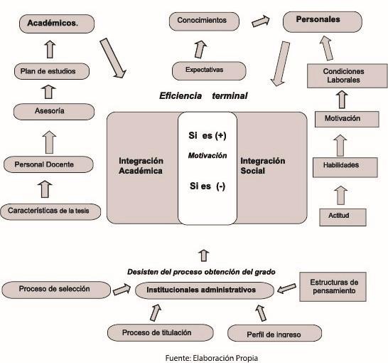 Esquema 5. Factores implicados en la Eficiencia Terminal. Elaboración propia.