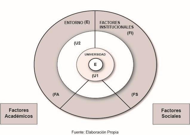 Esquema 6. Modelo de Equilibrio dinámico en el Estudiante y eficiencia Terminal. Elaboración propia.