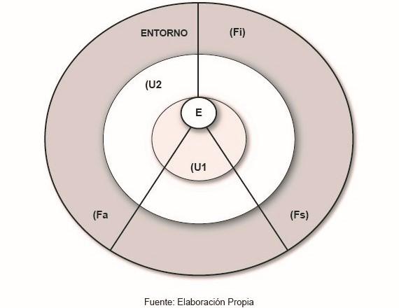 Esquema 6(a). Movimientos del equilibrio dinámico, factores académicos, institucionales y sociales. Elaboración propia.