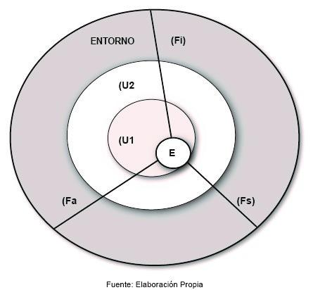 Esquema 6(c). Movimientos del equilibrio dinámico, factores académicos, institucionales y sociales. Elaboración propia.
