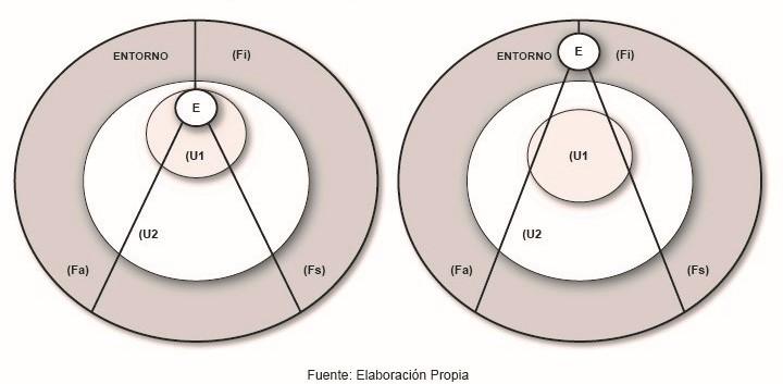 Esquema 7 a y b. Movimientos del equilibrio dinámico, factores académicos, institucionales y sociales. a) Deserción de U1 a U2. b) Eficiencia Terminal del Sistema Educacional Grado. Elaboración propia.