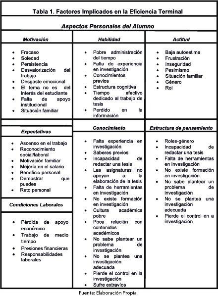 Tabla 1. Factores implicados en la eficiencia terminal. Elaboración propia.