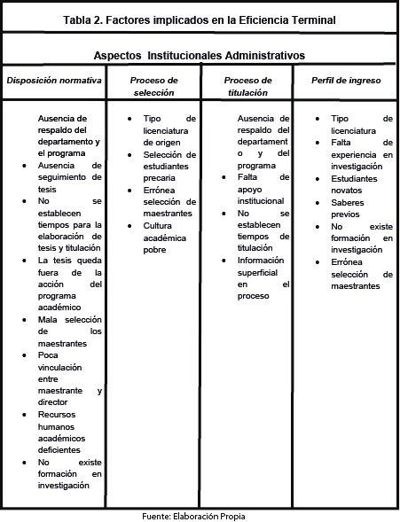 Tabla 2. Factores implicados en la eficiencia terminal. Elaboración propia.