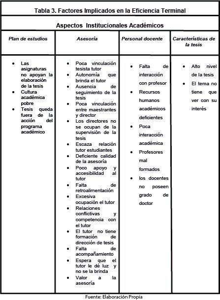 Tabla 3. Factores implicados en la eficiencia terminal. Elaboración propia.