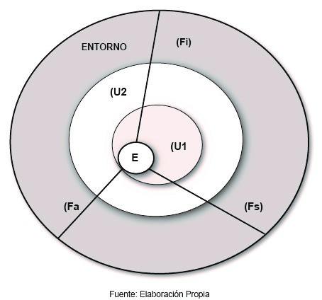 Esquema 6(b). Movimientos del equilibrio dinámico, factores académicos, institucionales y sociales. Elaboración propia.