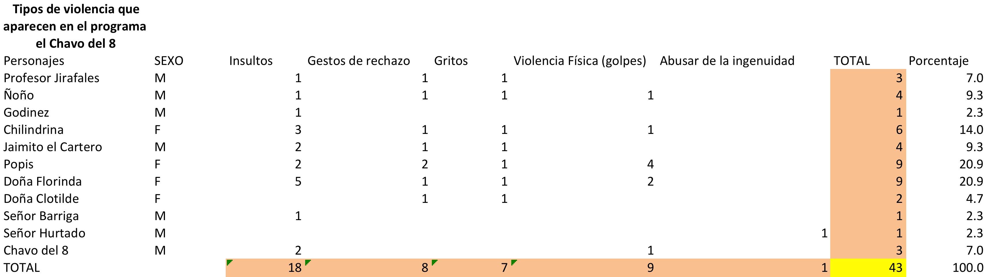 Imagen 5. Tipos de violencia que aparecen en el programa del Chavo del 8 identificados por sexo (femenino-masculino)