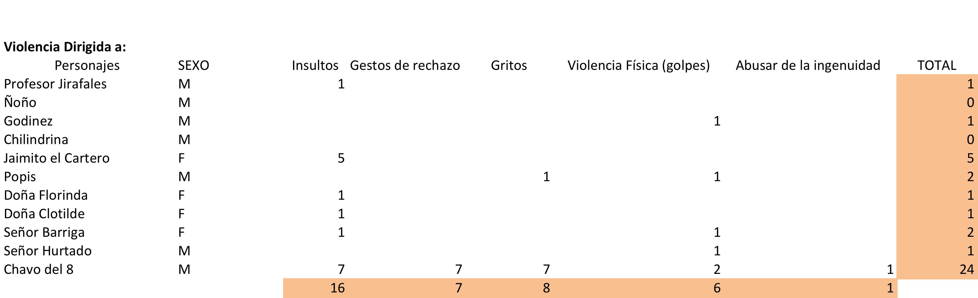 Imagen 6. Registro de violencia dirigida a personajes del sexo femenino y masculino