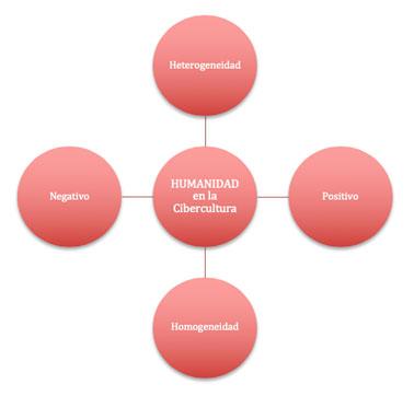 Esquema1. Representación de ejes para la comprensión de la humanidad en la cibercultura. Elaboración propia.