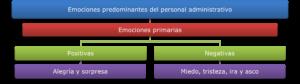 Esquema 3. Emociones predominantes con base a los resultados de los cuestionarios y entrevista. Elaboración Propia.