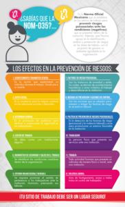 Ilustración 6.Infografía ¿Sabías que la NOM-035?... Diseño de contenido gráfico y lingüístico: Dulce María Vivanco Arévalo. Elaboración propia.