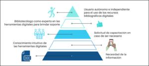 Cuadro 2. Propuesta de ecología de la información digital para el usuario basada en Dante 2018. Elaboración propia.