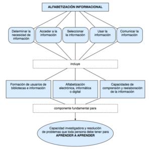 Cuadro 4. ALFIN árbol lógico creado por el Instituto Nacional de Tecnologías Educativas y de Formación del Profesorado 2014.