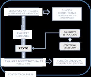 Imagen 3. Modelo del eje semiótico. El texto se desplaza por un eje semiótico, ya como portador de información, ya como dispositivo generador de sentido, en una relación dialógica en la que intervienen su complejidad estructural, el lector y el contexto cultural. Elaboración propia.